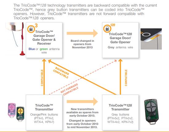ATA PTX5 TrioCode Compatibility